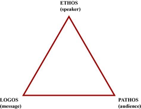 Rhetorical analysis essay terms
